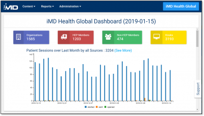 iMD Platform User Count