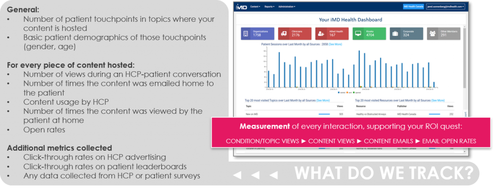 iMD Health captures metrics to measure your ROI